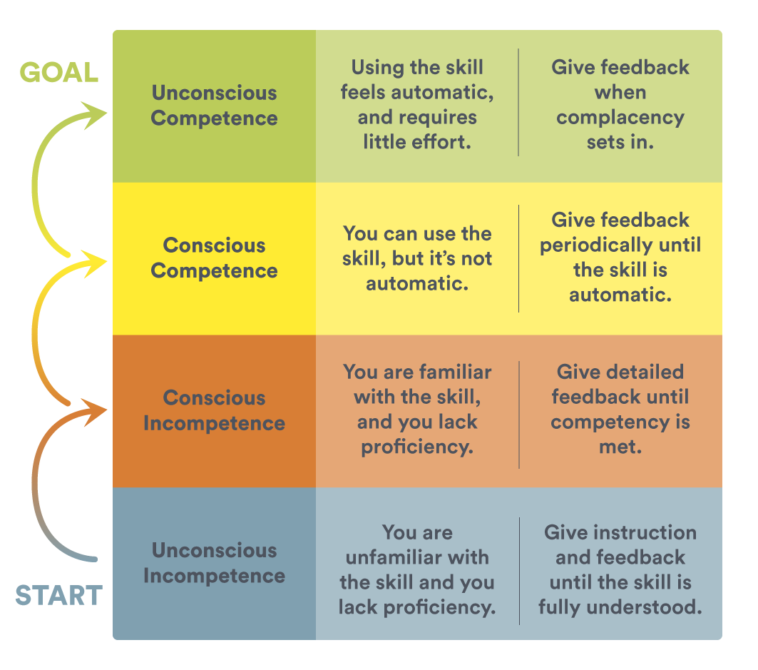 How to use the Competency Cycle in coaching