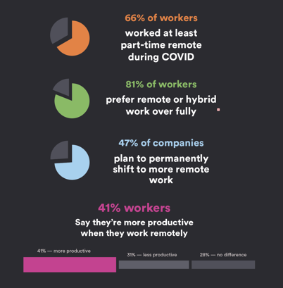 Hybrid and Remote Employees Statistics