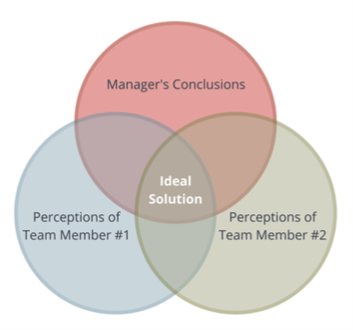 Workplace conflict mediation venn diagram